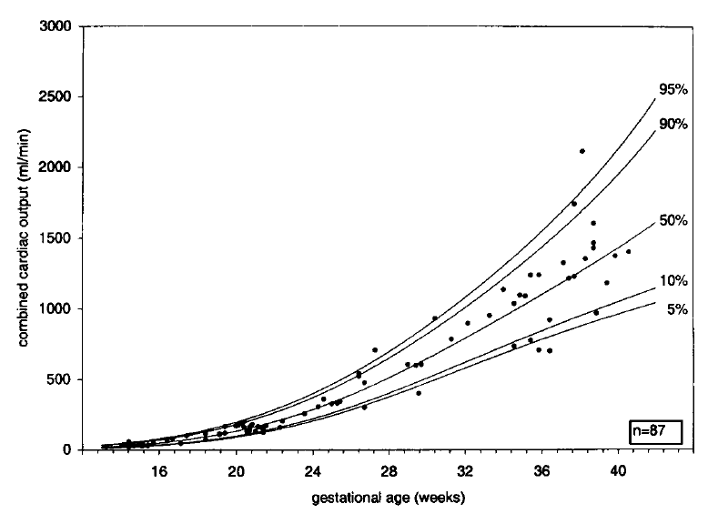 Combined Cardiac Output vs. EGA
